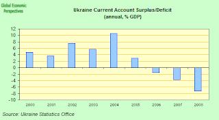 ukraine+CA+deficit.png