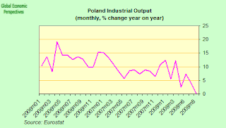 poland+IP+yoy.png