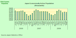 japan+economically+active.png