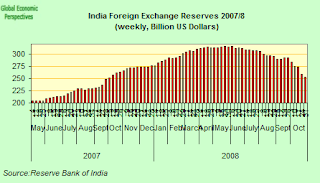 india+fx+reserves.png