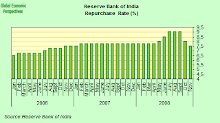india+interest+rates.png