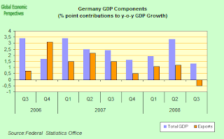 german+exports+and+GDP.png