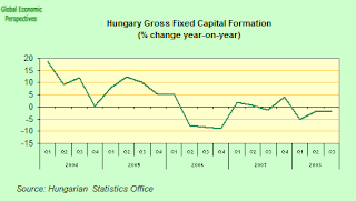 hungary+gfcf.png