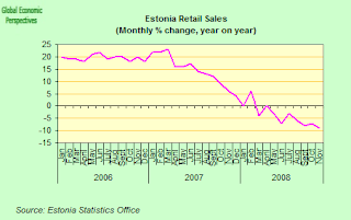 estonia+retail+yoy.png