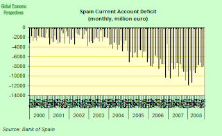 spain+current+account.png