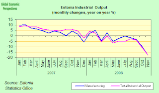 estonai+output+year+on+year.png