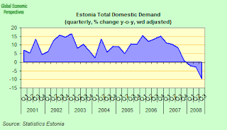 estonia+total+domestic+demand.png