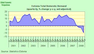 estonia+total+domestic+demand.png