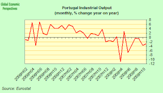 portugal+industrial+output.png