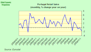 portugal+retail+sales.png