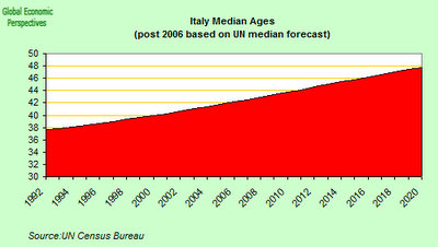 italy+median+age.png