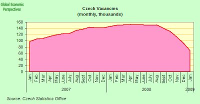 the monetary policy of czech republic essay