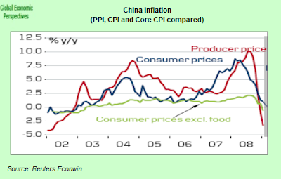 china+core+CPI.png