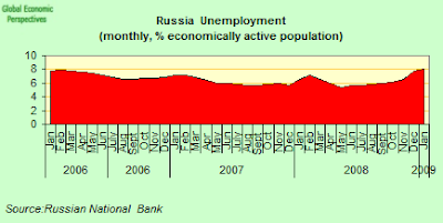 russian+unemployment.png