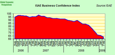 italian+business+confidence.png