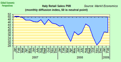 Italy+retail+PMI.png
