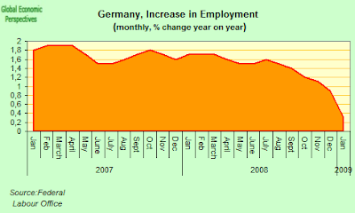 german+employmnet+change.png