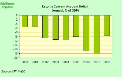 estonia+CA+deficit.png