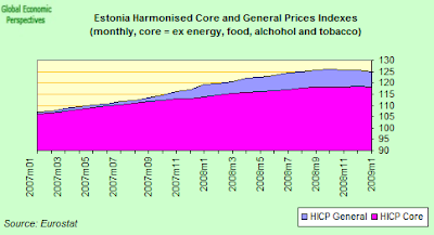 estonia+core+HICP.png
