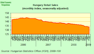 hungary+retail+index.png