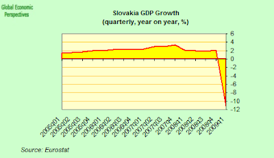 slovakia+GDP+one.png