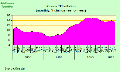 russia+inflation.png