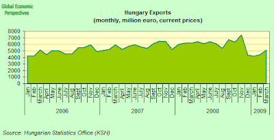 hungary+exports.png