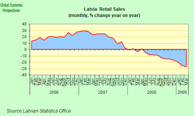 latvia+retail+sales+one.png