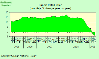 russia+retail+sales.png