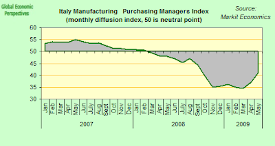 italy+PMI.png