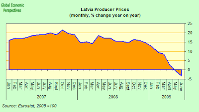 Latvia+Producer+prices.png