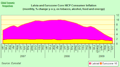 HICP+core+EZ16++and+Latvia.png