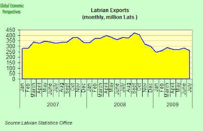 Latvia+exports.png