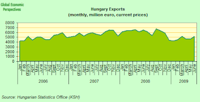 hungary+exports+two.png