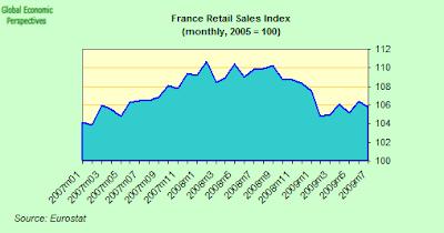 france+retail+sales+index.png
