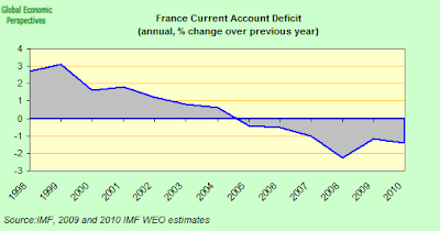 France+CA+deficit.png