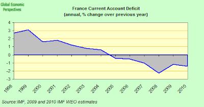 France+CA+deficit.png