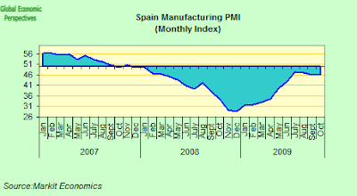 spain's economic condition continues to worsen Spain's economy in the latter half of the twentieth century developed under the shadow of general franco's authoritarian regime, which had ascended to power at the end of the civil war in 1939 however, unlike the self-enclosed, state-dominated economies of other authoritarian governments.
