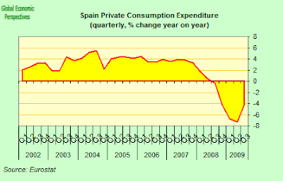 Spain+Private+Consumption+Expenditure.png