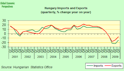 Hungary+exports+and+imports.png