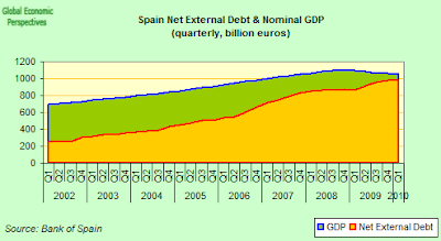 Net+external+debt+and+GDP.png