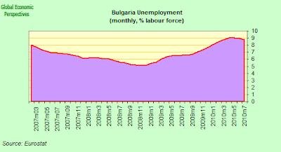 bulgaria+unemployment.png