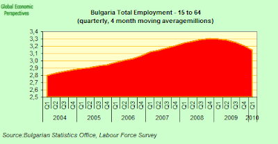 Bulgaria+Total+Employment.png