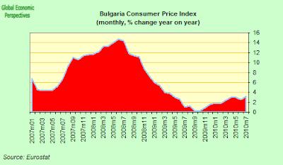 bulgaria+CPI.png