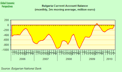 Bulgaria+Current+Account.png