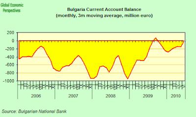 Bulgaria+Current+Account.png