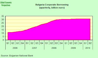 Bulgaria+Corporate+Borrowing.png