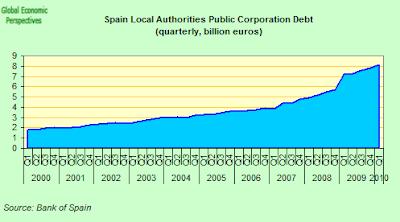 Spain+Local+Authorities+Public+Corporation+Debt.png