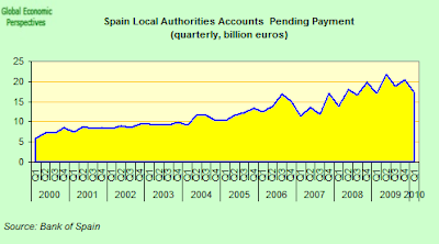 Spain+Local+Authorities+Accounts+Pending.png