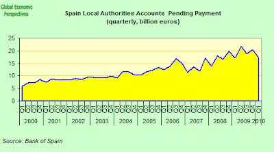 Spain+Local+Authorities+Accounts+Pending.png
